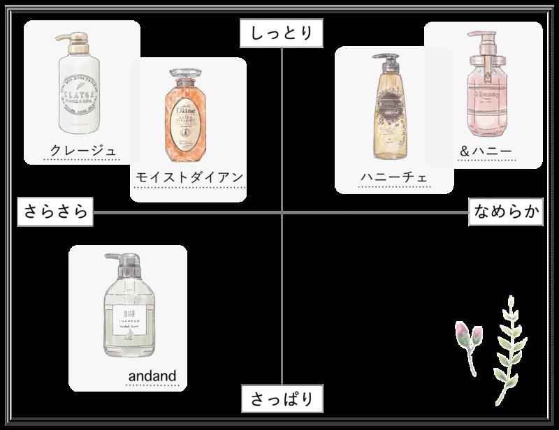 【2020最新】市販シャンプーおすすめ人気ランキング25選!