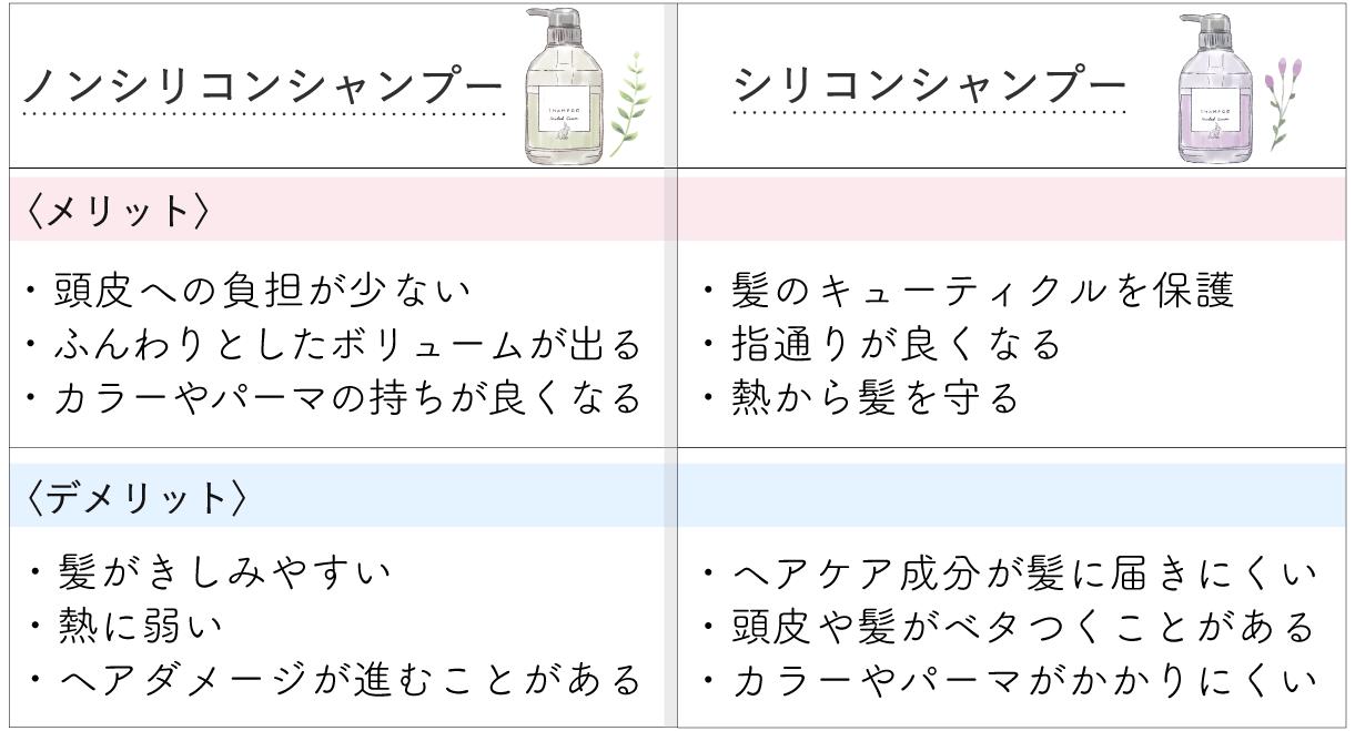 口コミ ノ アルフレ シャンプー