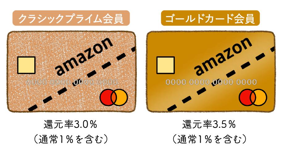 Amazonブラックフライデー!2021年は11/26から?目玉商品と攻略方法の10枚目の画像